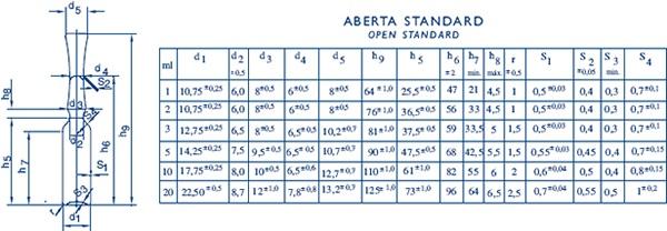 Ampola Aberta Standard